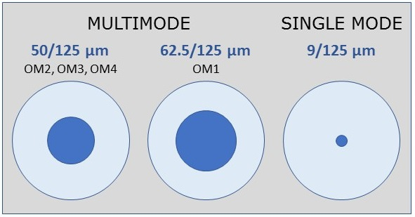 Single Mode and Multimode Fiber Cable Explained